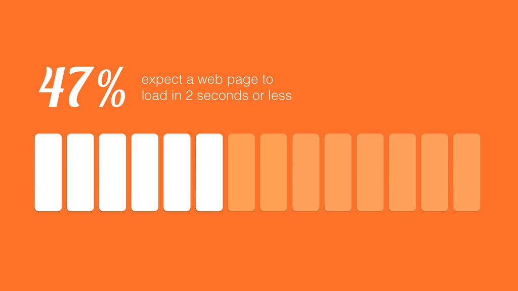 expect a web page to load in 2 seconds or less ...