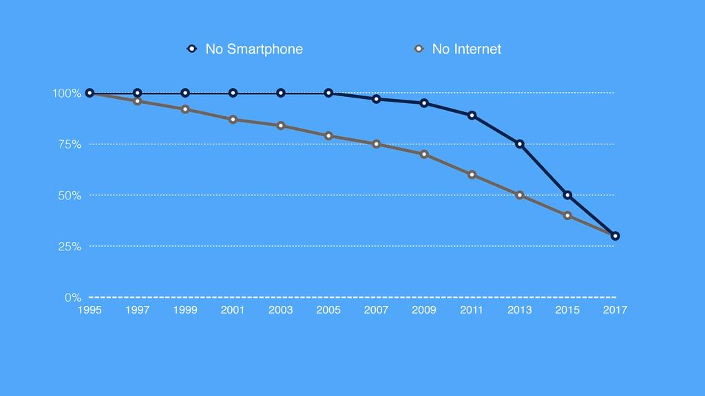 0% 25% 50% 75% 100% 1995 1997 1999 2001 2003 20...