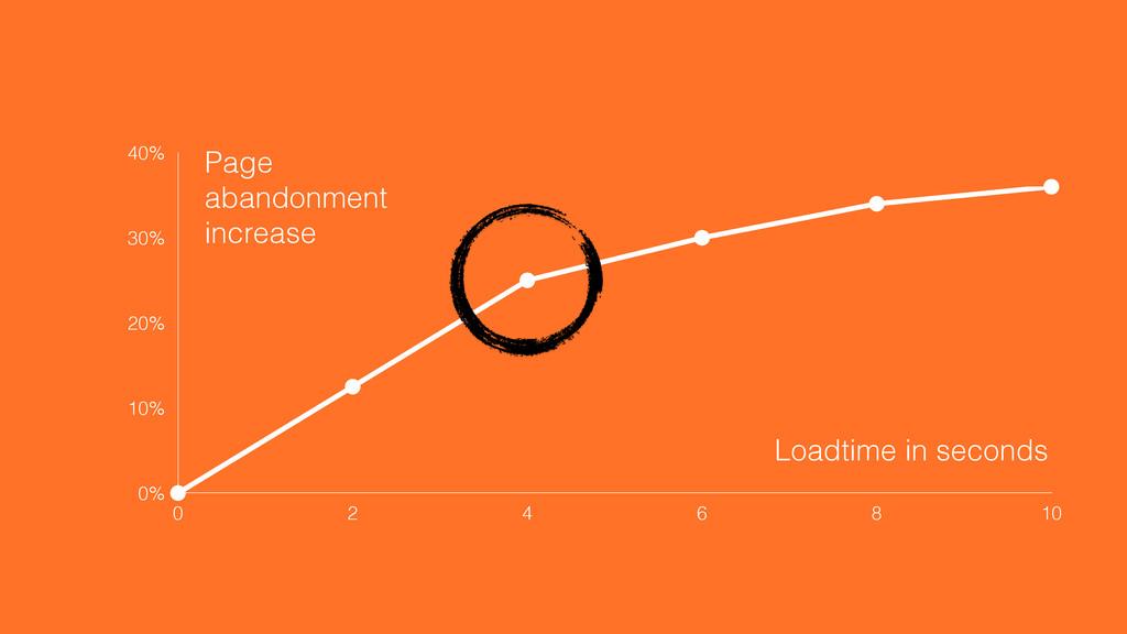 0% 10% 20% 30% 40% 0 2 4 6 8 10 Loadtime in sec...