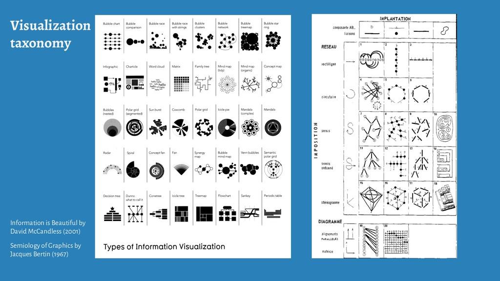 Visualization taxonomy Information is Beautiful...
