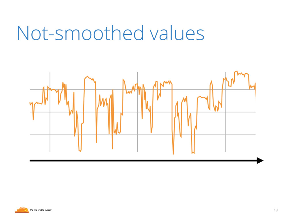 19 Not-smoothed values
