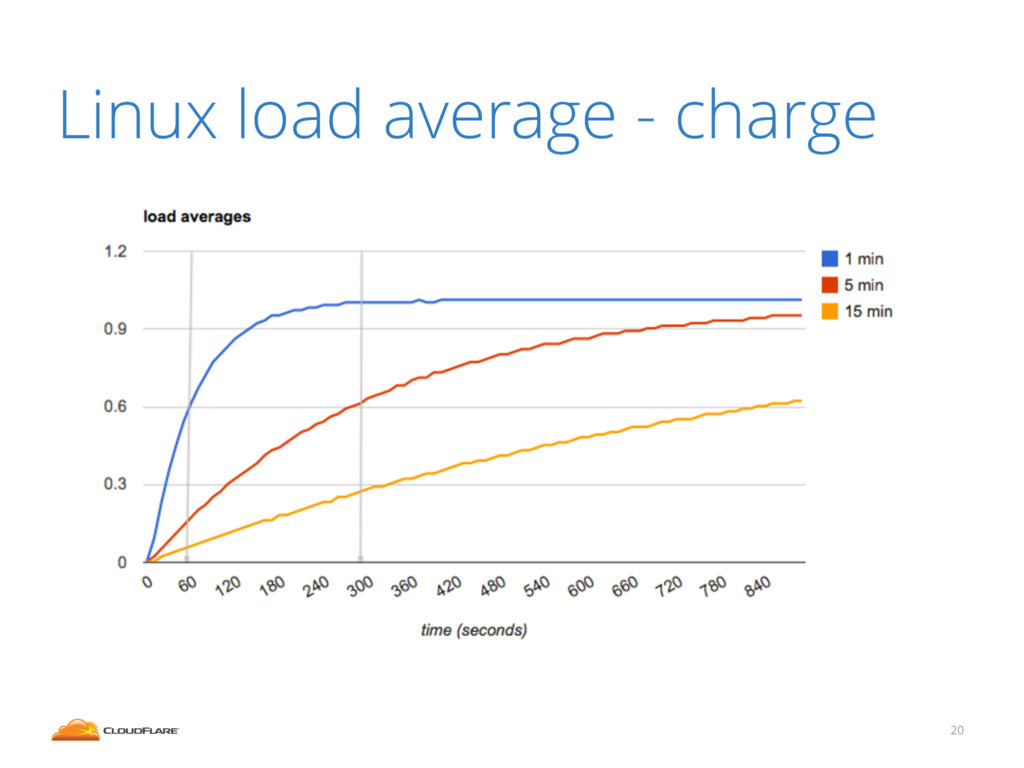 20 Linux load average - charge