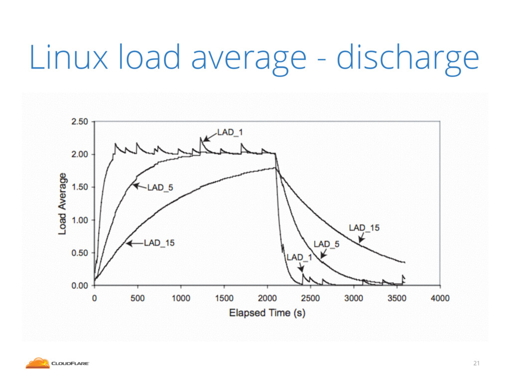 21 Linux load average - discharge