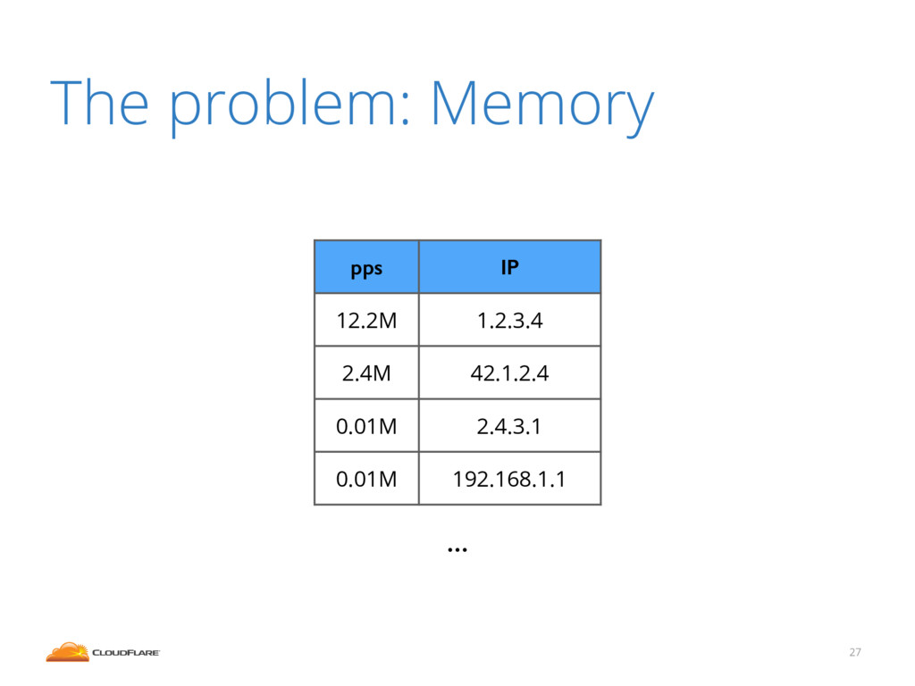 27 The problem: Memory pps IP 12.2M 1.2.3.4 2.4...