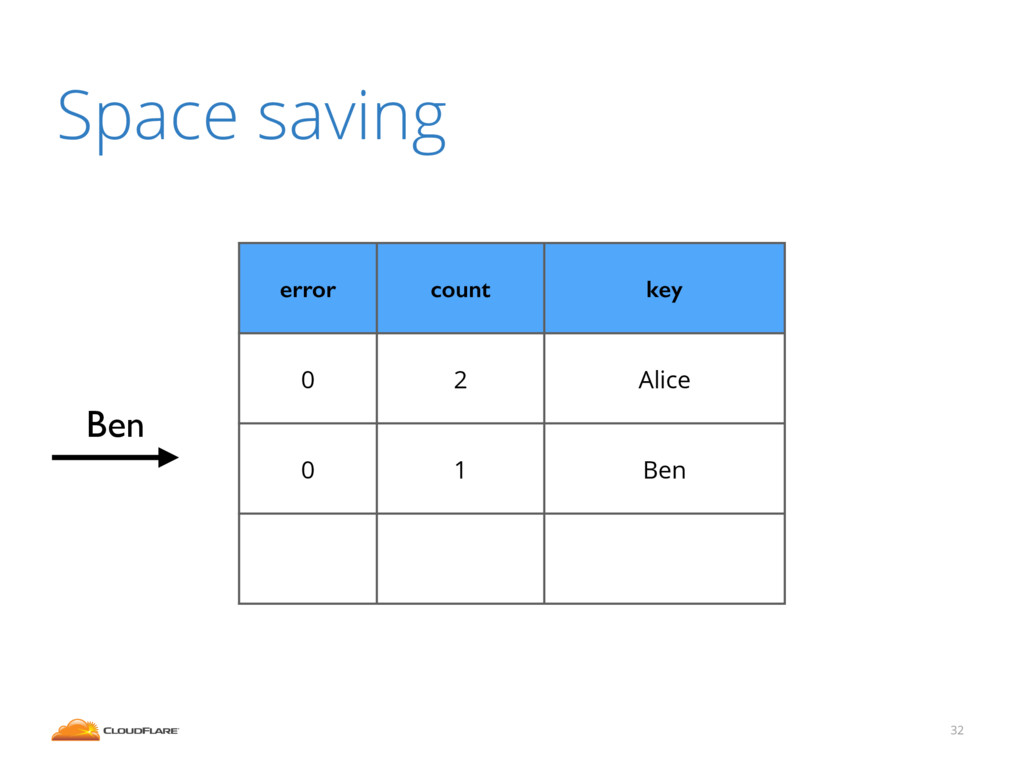 32 Space saving error count key 0 2 Alice 0 1 B...