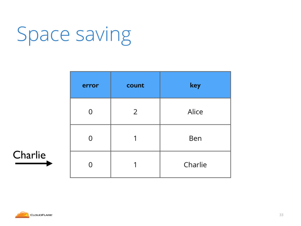 33 Space saving error count key 0 2 Alice 0 1 B...