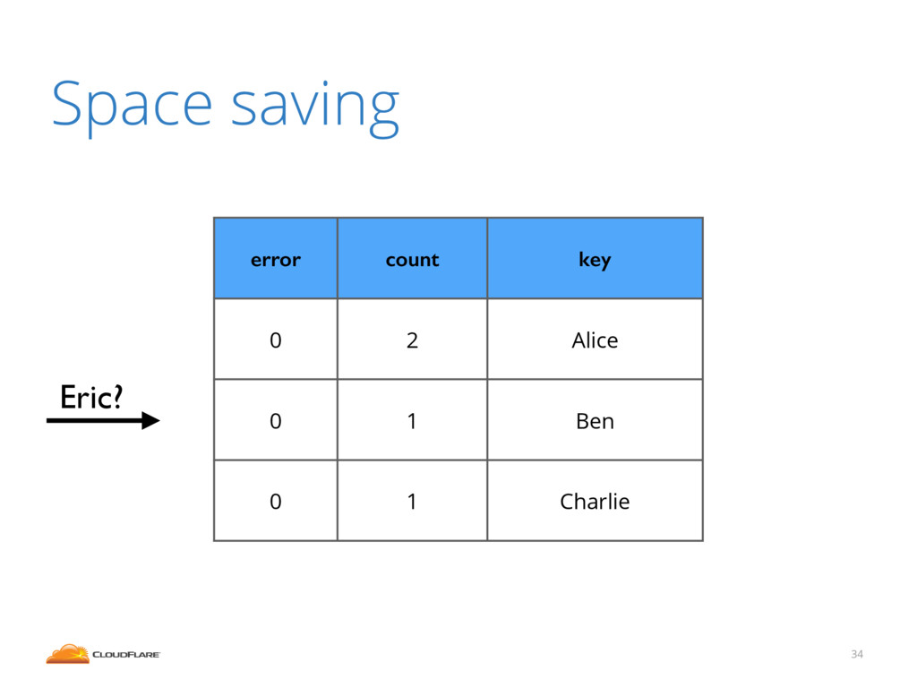 34 Space saving error count key 0 2 Alice 0 1 B...