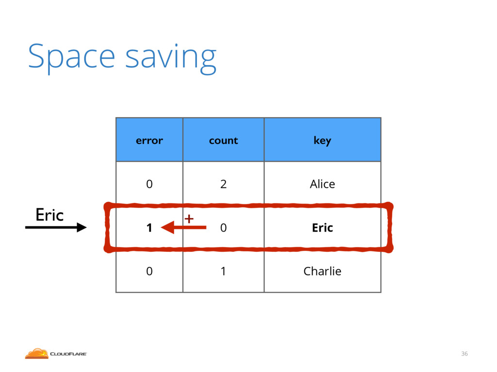 36 Space saving error count key 0 2 Alice 1 0 E...
