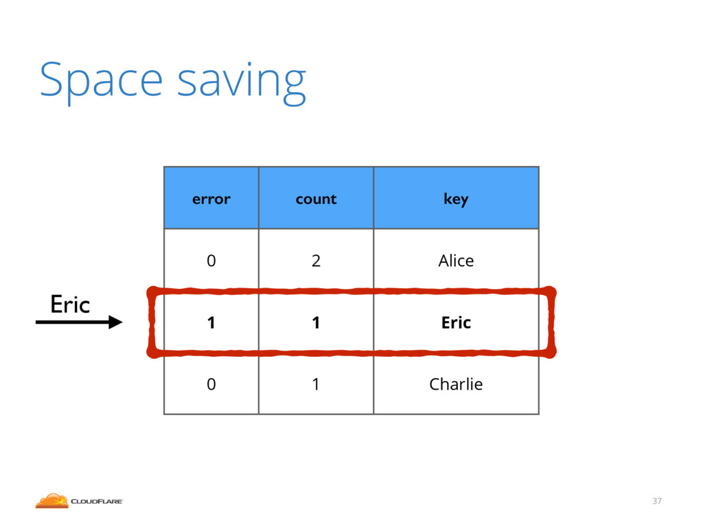 37 Space saving error count key 0 2 Alice 1 1 E...