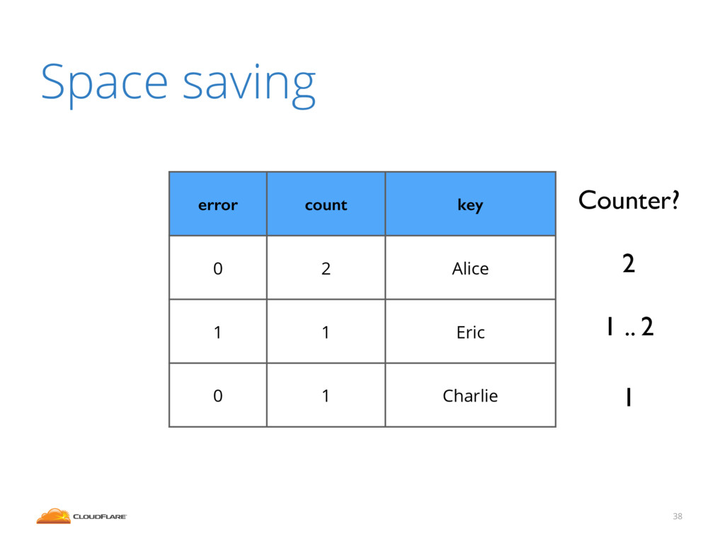 38 Space saving error count key 0 2 Alice 1 1 E...