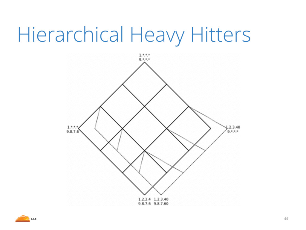 44 Hierarchical Heavy Hitters