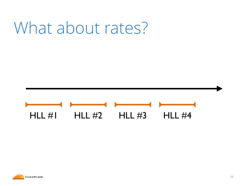 58 What about rates? HLL #1 HLL #2 HLL #3 HLL #4