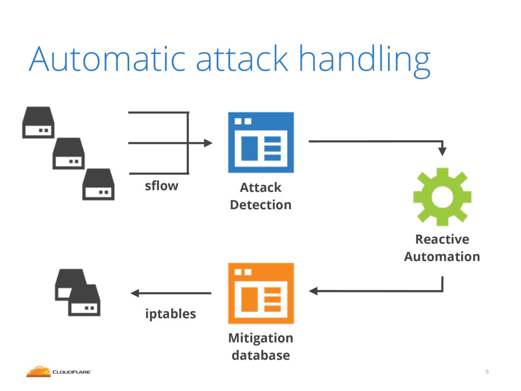 9 Automatic attack handling Attack Detection Mi...