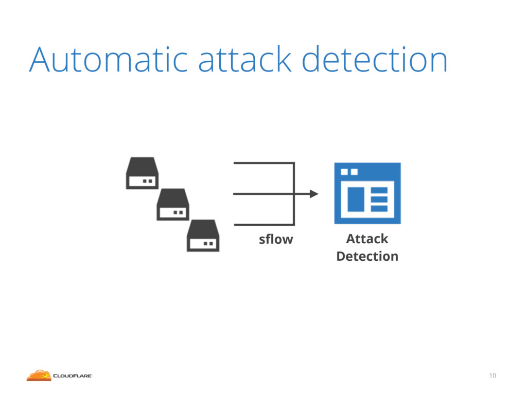 10 Automatic attack detection Attack Detection ...