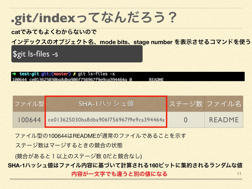 11 .git/indexͬͯͳΜͩΖ͏ʁ $git ls-files -s ΠϯσοΫεͷΦϒ...