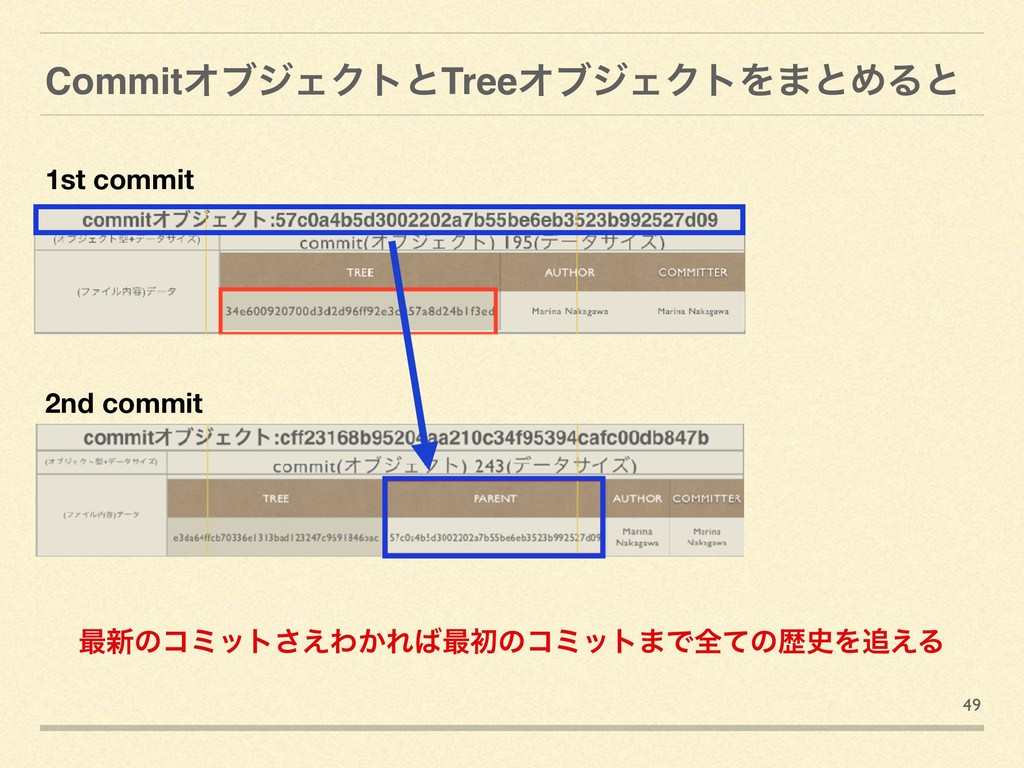 49 CommitΦϒδΣΫτͱTreeΦϒδΣΫτΛ·ͱΊΔͱ 2nd commit 1st...