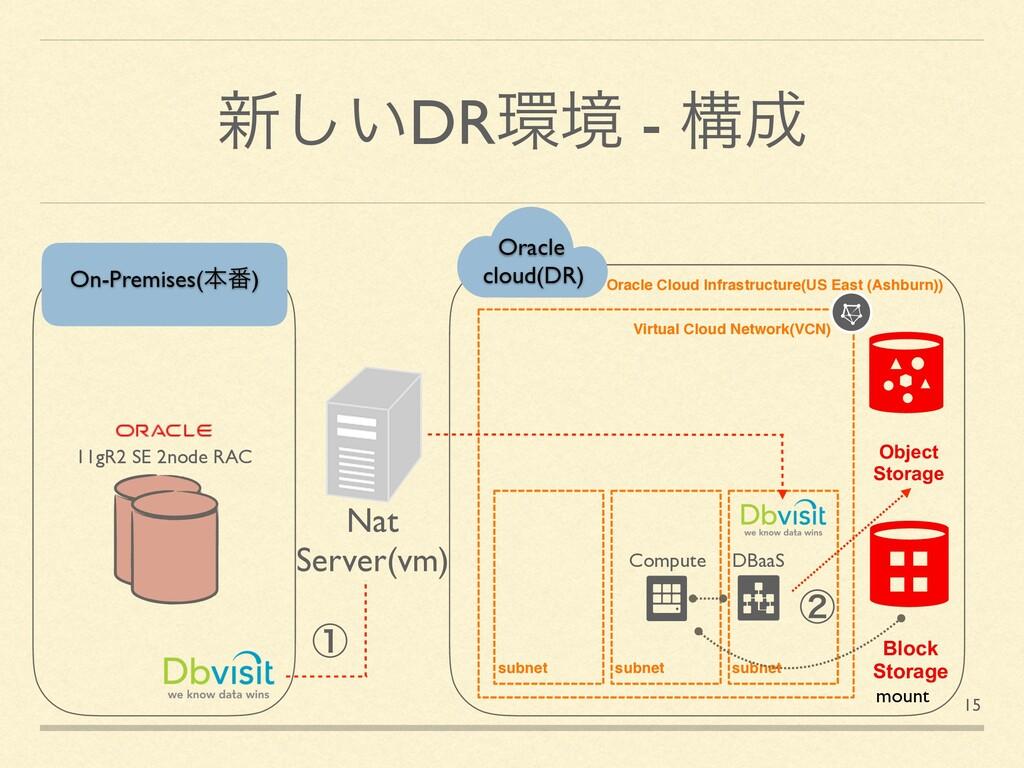 ৽͍͠DRڥ - ߏ Virtual Cloud Network(VCN) subnet ...