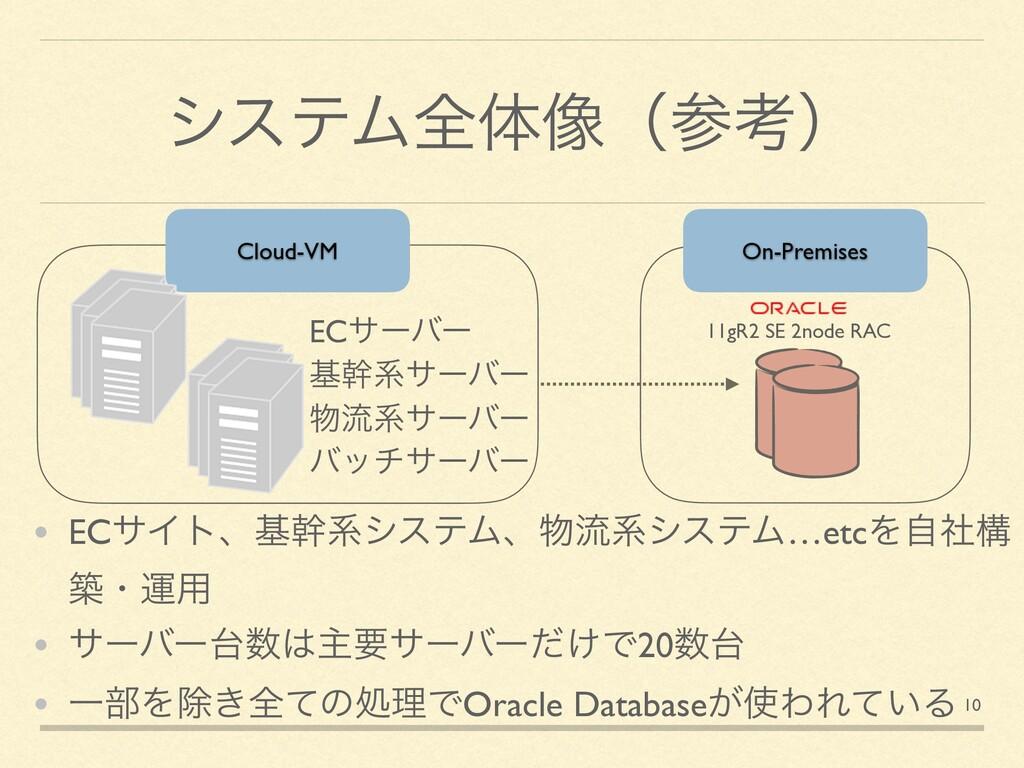 γεςϜશମ૾ʢߟʣ On-Premises Cloud-VM ECαʔόʔ جװܥαʔόʔ...