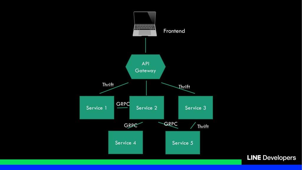 ! Frontend API Gateway Service 1 Service 2 Serv...