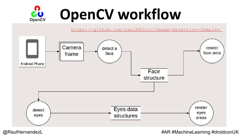 OpenCV workflow @RaulHernandezL #AR #MachineLea...
