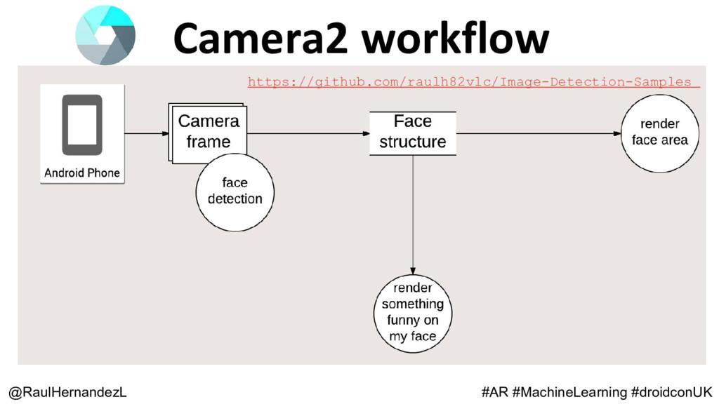 Camera2 workflow @RaulHernandezL #AR #MachineLe...