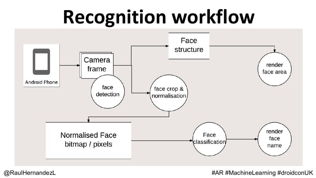 Recognition workflow @RaulHernandezL #AR #Machi...