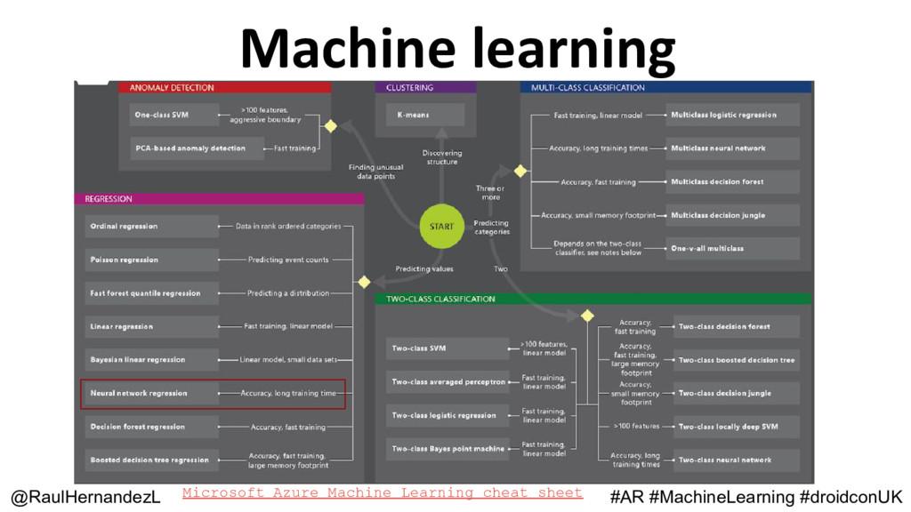 Machine learning @RaulHernandezL #AR #MachineLe...