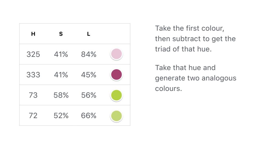 H S L 325 41% 84% 333 41% 45% 73 58% 56% 72 52%...