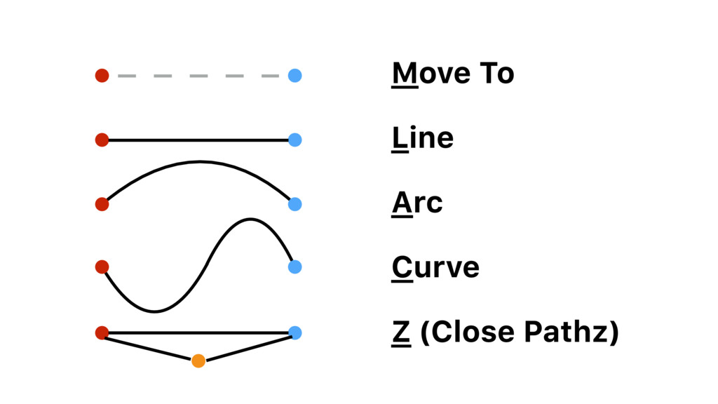 Move To Line Arc Curve Z (Close Pathz)