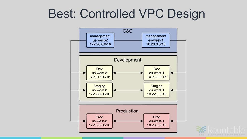 Best: Controlled VPC Design management eu-west-...