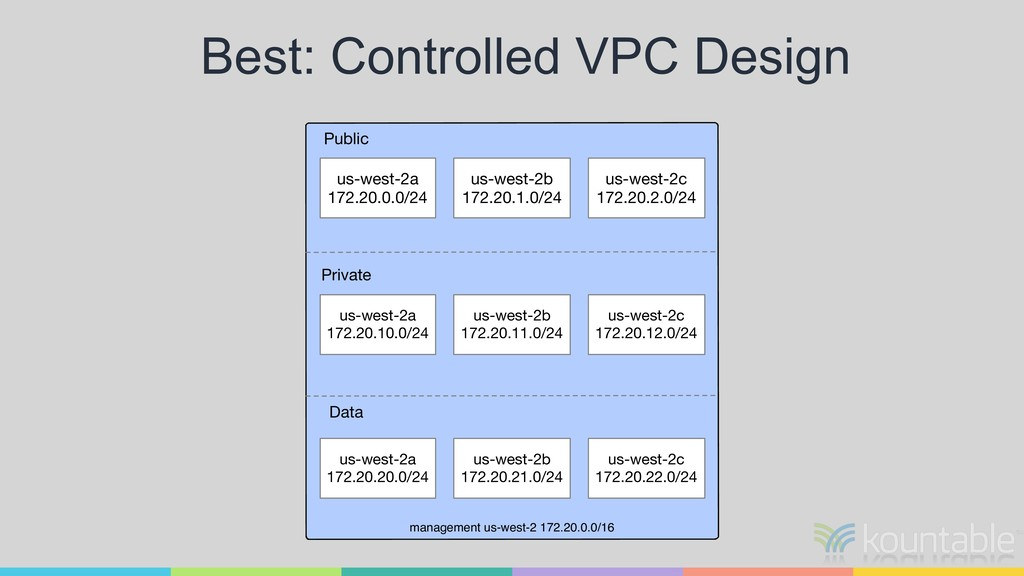 Best: Controlled VPC Design management us-west-...