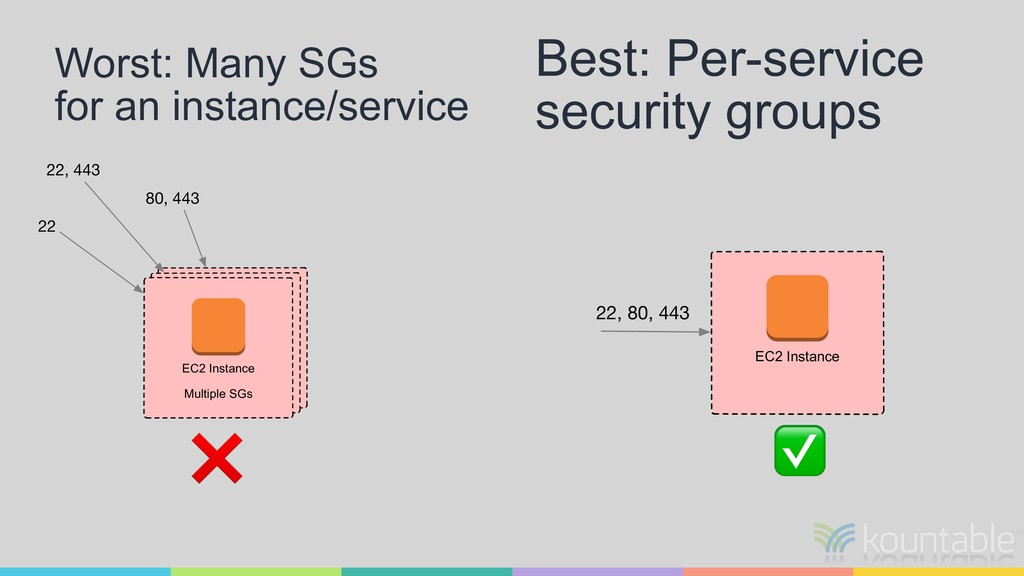 Best: Per-service security groups Worst: Many S...