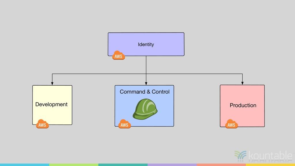 Production Identity Command & Control Developme...