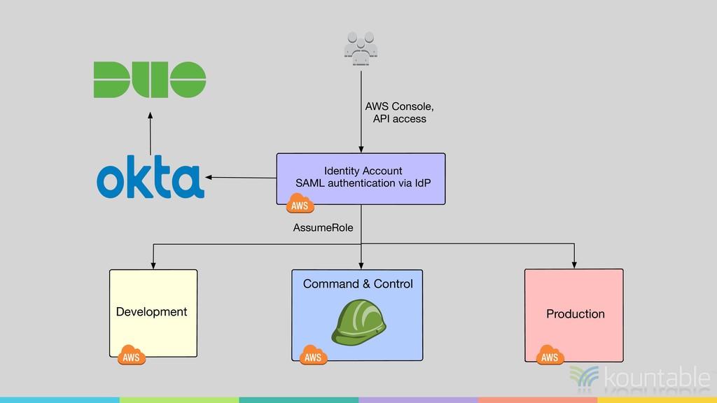 Production Identity Account SAML authentication...