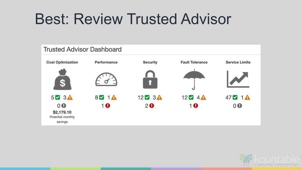 Best: Review Trusted Advisor