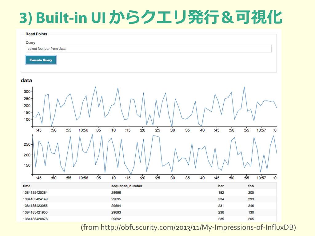 からクエリ発行&可視化 (from http://obfuscurity.com/2013/1...
