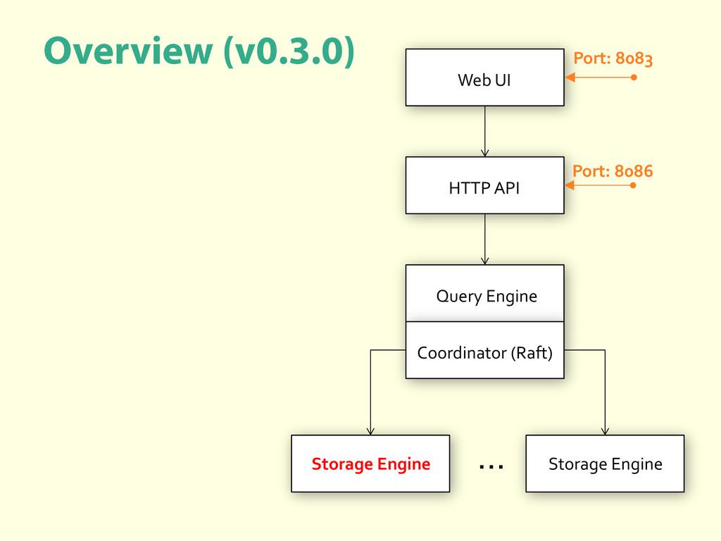 Query Engine Coordinator (Raft) HTTP API Storag...
