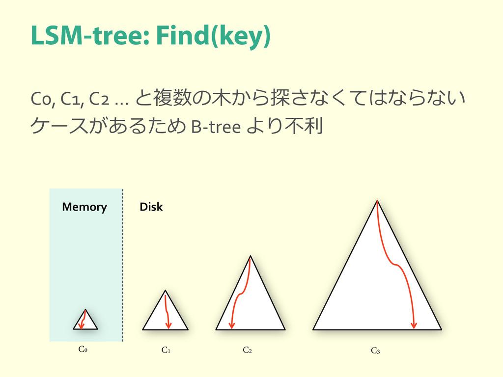 C0, C1, C2 … と複数の木から探さなくてはならない ケースがあるため B-tree ...