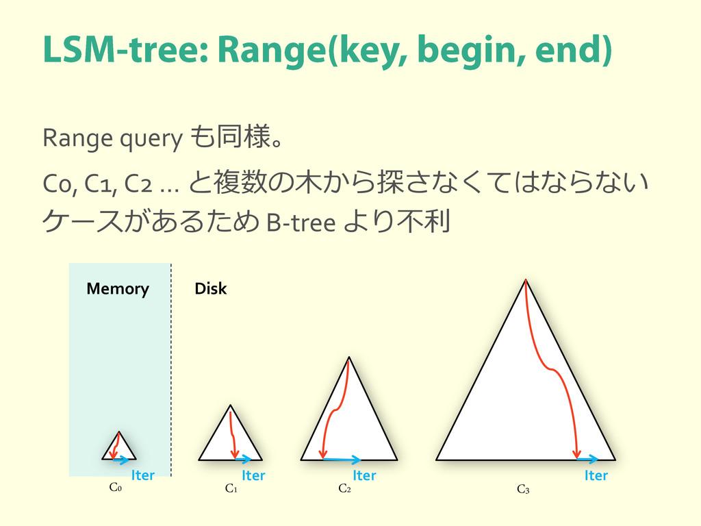 Range query も同様。 C0, C1, C2 … と複数の木から探さなくてはならない...