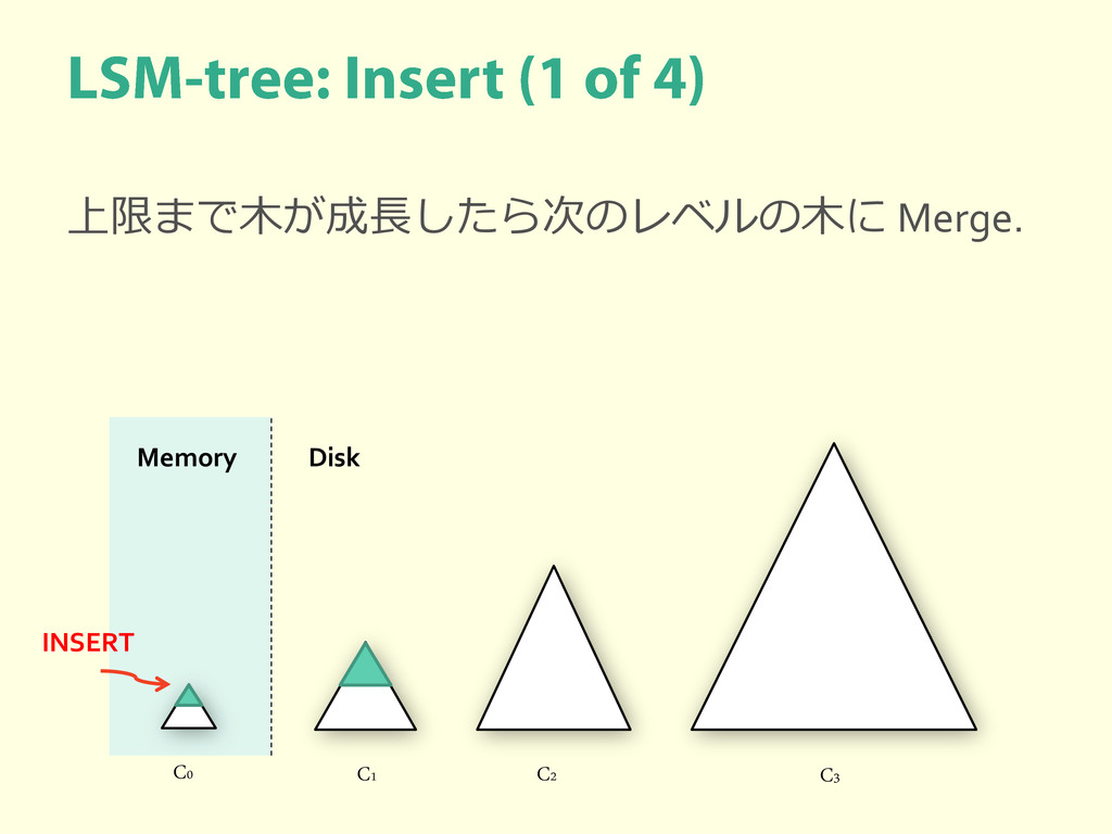 C0 C1 C2 C3 Memory Disk INSERT 上限まで木が成長したら次のレベル...