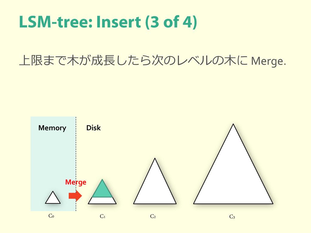 上限まで木が成長したら次のレベルの木に Merge. C0 C1 C2 C3 Memory D...