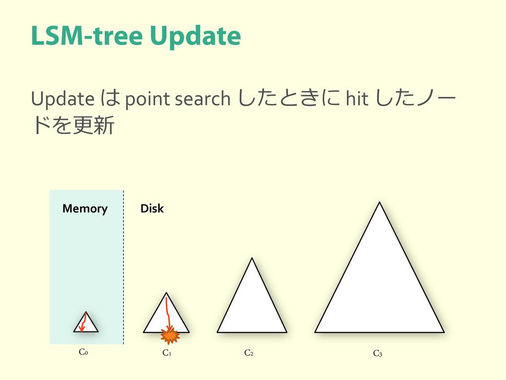 Update は point search したときに hit したノー ドを更新 C0 C1...
