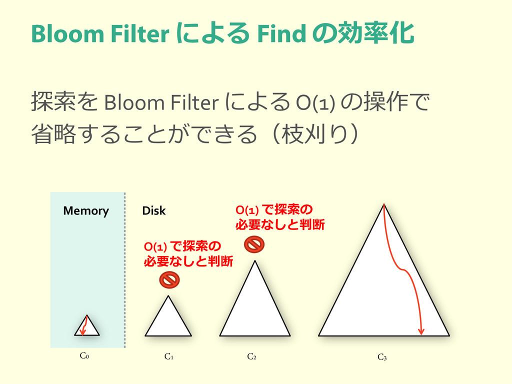 による の効率化 探索を Bloom Filter による O(1) の操作で 省略することが...