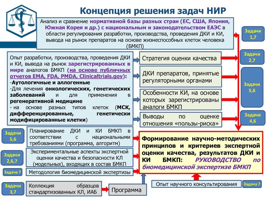 Концепция решения задач НИР Анализ и сравнение ...