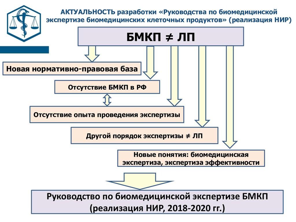 Отсутствие БМКП в РФ Новая нормативно-правовая ...