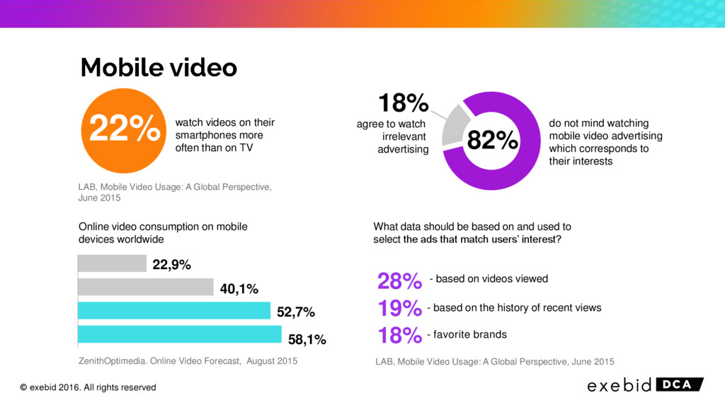 22% 82% watch videos on their smartphones more ...