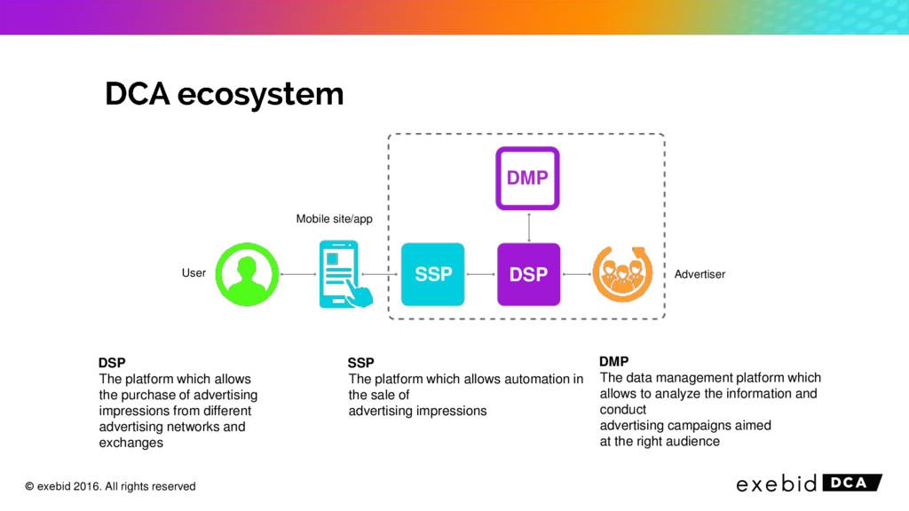 Advertiser User Mobile site/app DMP DSP SSP DSP...