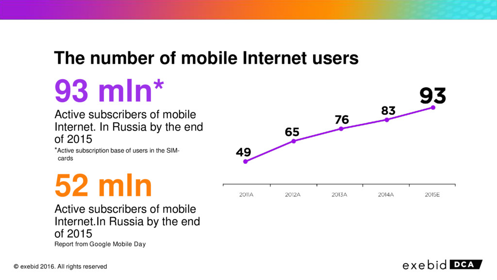 The number of mobile Internet users 93 mln* Act...