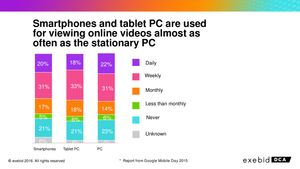 Smartphones and tablet PC are used for viewing ...