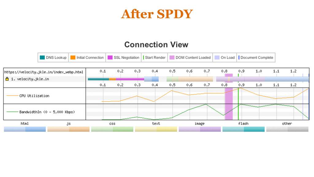 After SPDY